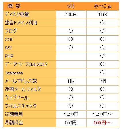みーこ.jp 【他社との料金と機能比較】